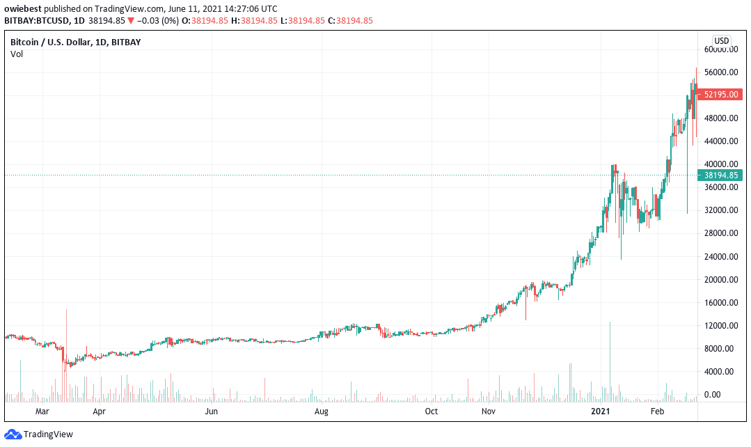 Gráfico de Bitcoin desde el punto más bajo en abril de 2020 hasta el punto actual en junio de 2021