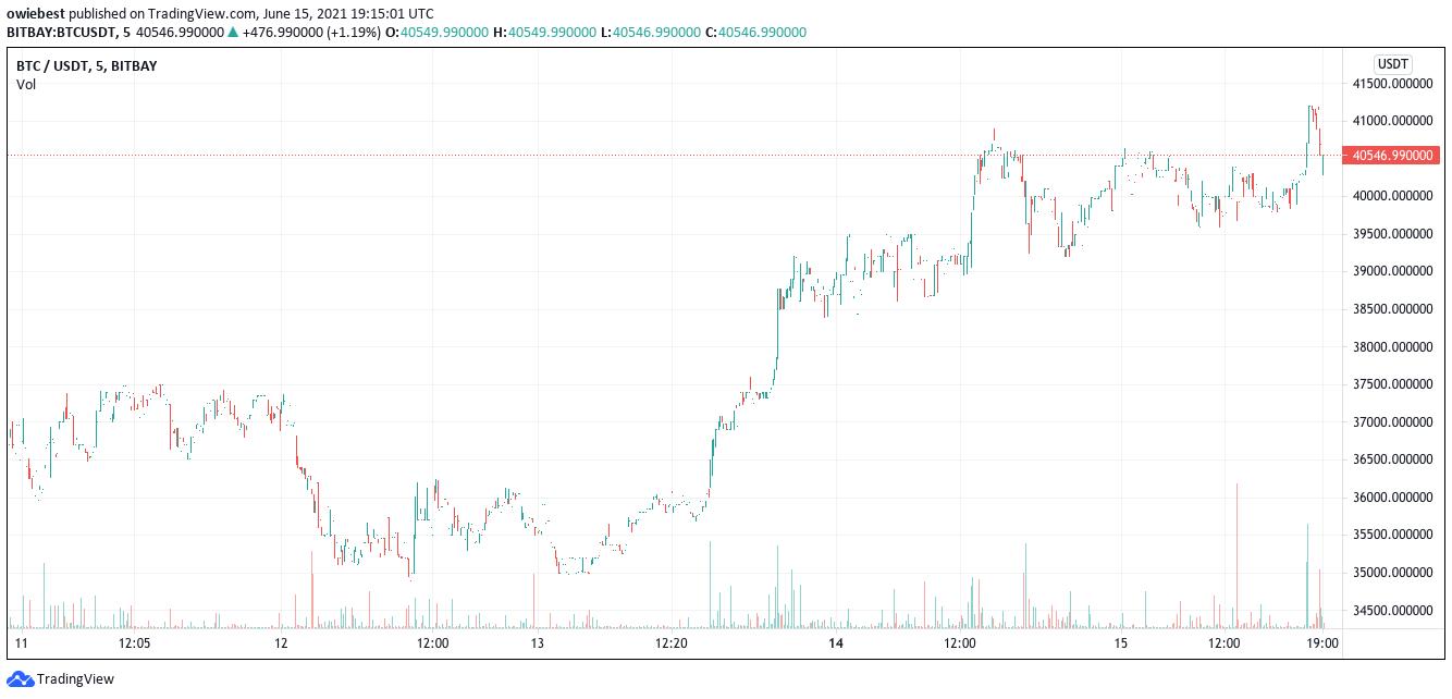 Gráfico de bitcoin de cinco días