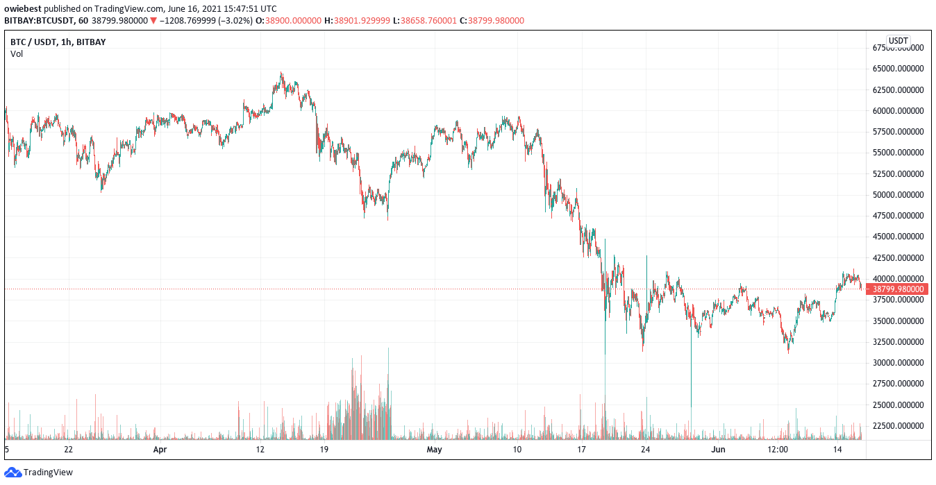 El precio de bitcoin está cayendo debido al avance de China