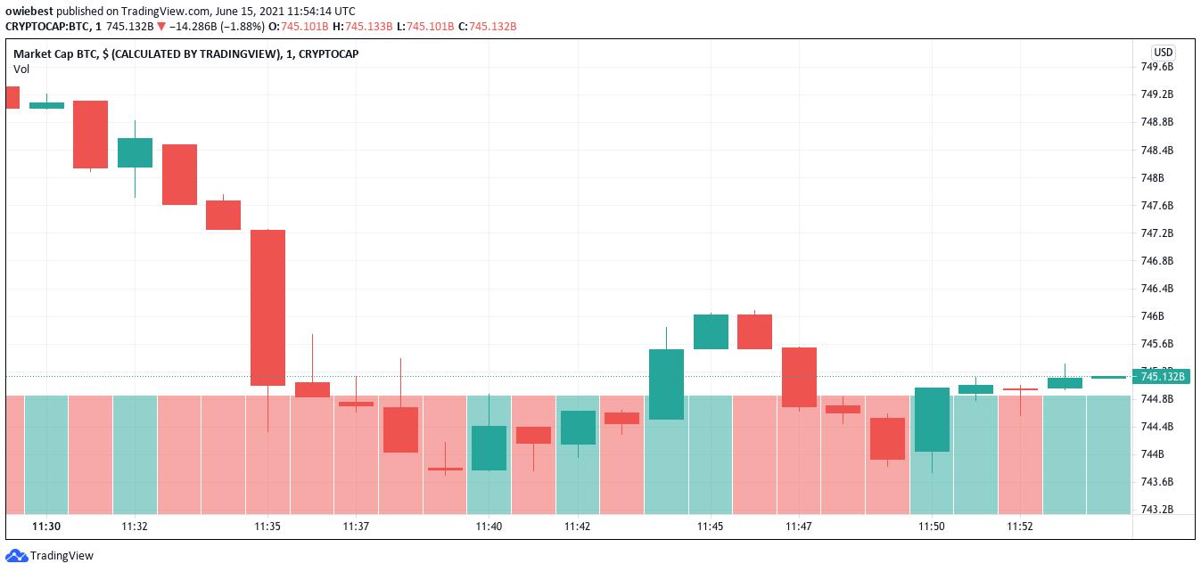 un gráfico que muestra la capitalización de mercado actual de bitcoin