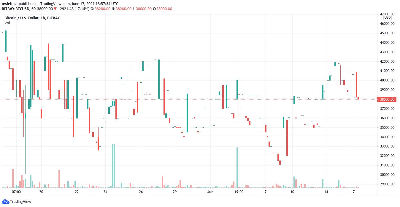 Gráfico de Bitcoin de TradingView.com